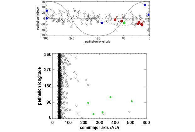 Сходные орбитальные элементы транснептуновых объектов (указаны одним цветом) Изображение: Michael E. Brown & Konstantyn Batygin / Division of Geological and Planetary Sciences / California Institute of Technology